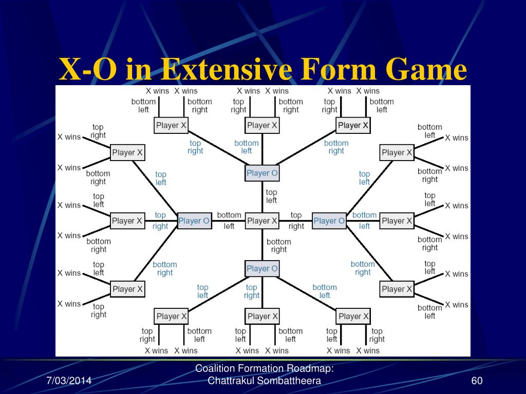 X-O in Extensive Form Game
