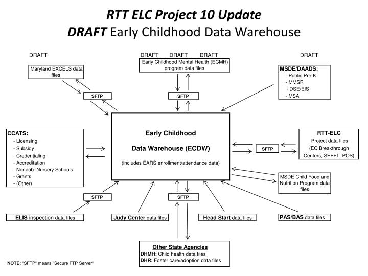 Rtt elc project 10 update draft early childhood data warehouse