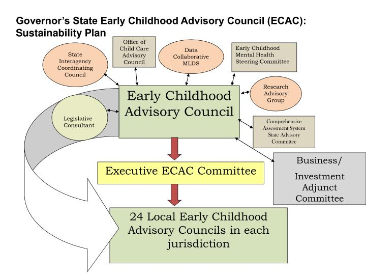Governor's State Early Childhood Advisory Council (ECAC):