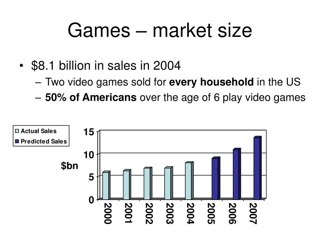 Games – market size