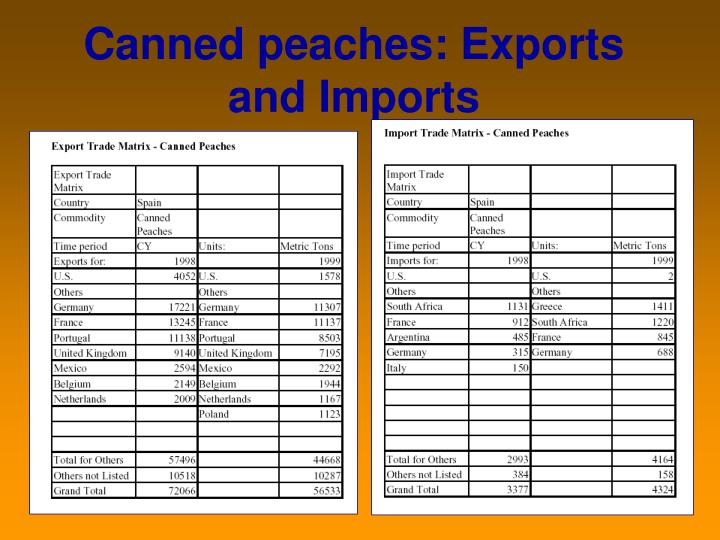 Canned peaches: Exports and Imports