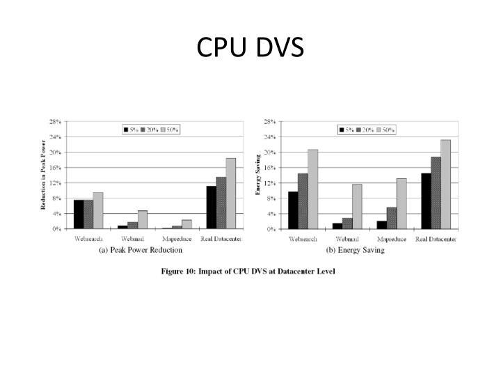 CPU DVS