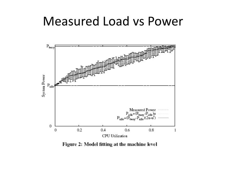 Measured Load