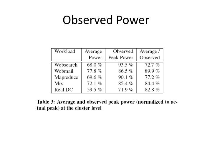 Observed Power