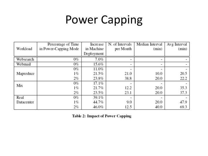 Power Capping