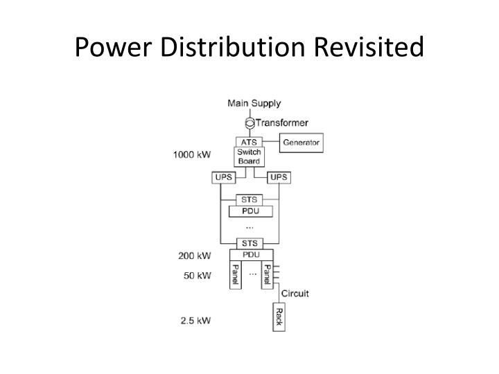 Power Distribution Revisited