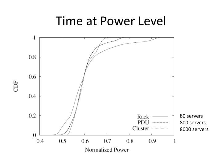 Time at Power Level