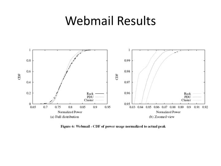 Webmail Results