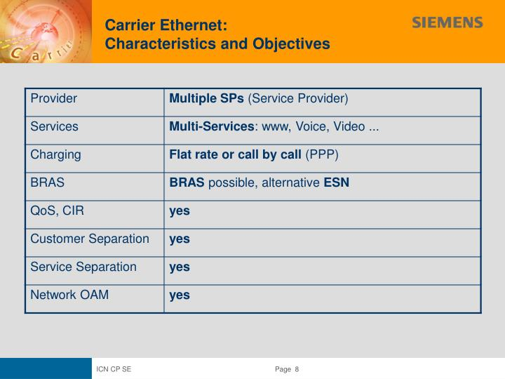 Carrier Ethernet: