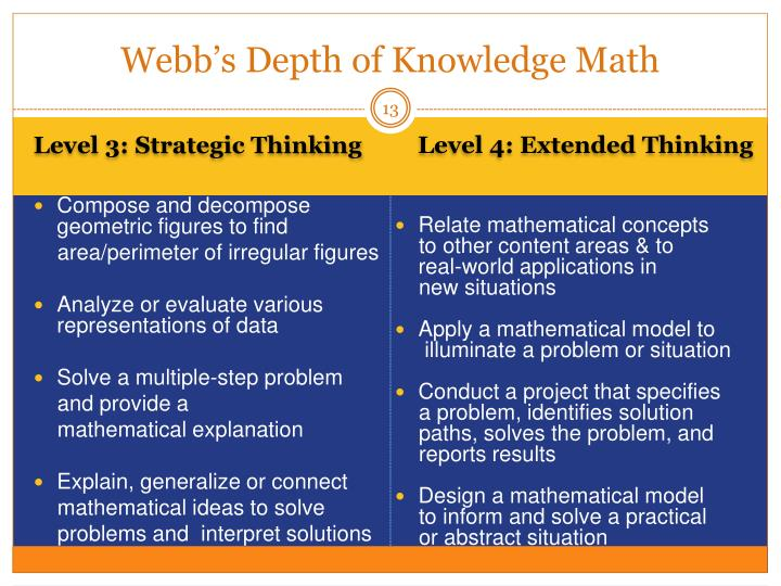 Webb's Depth of Knowledge Math