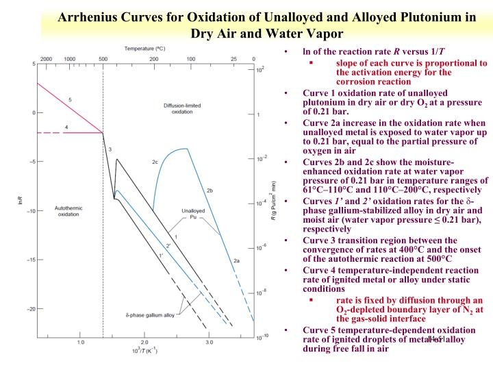 Arrhenius Curves for Oxidation of Unalloyed and Alloyed Plutonium in Dry Air and Water Vapor