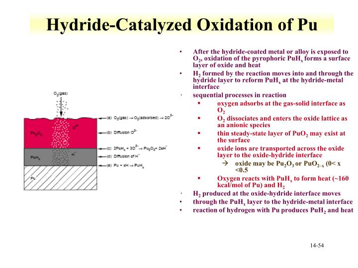 Hydride-Catalyzed Oxidation of Pu