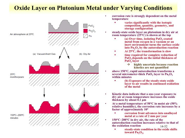 Oxide Layer on Plutonium Metal under Varying Conditions