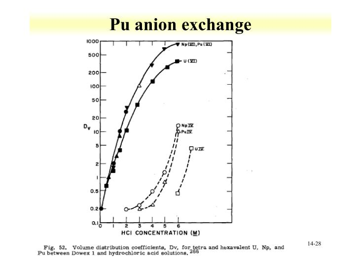 Pu anion exchange