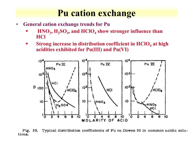 Pu cation exchange
