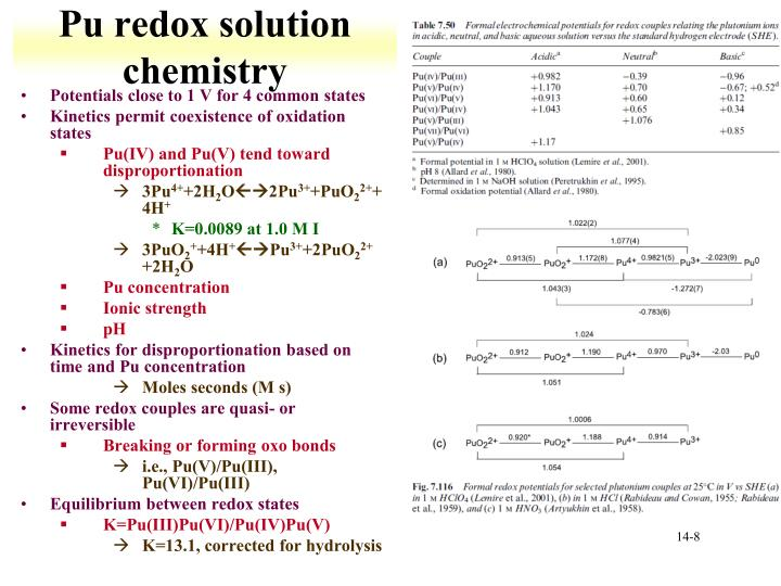 Pu redox solution chemistry