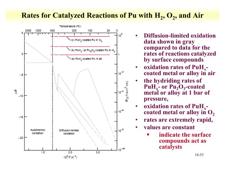 Rates for Catalyzed Reactions of Pu with H