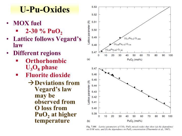 U-Pu-Oxides