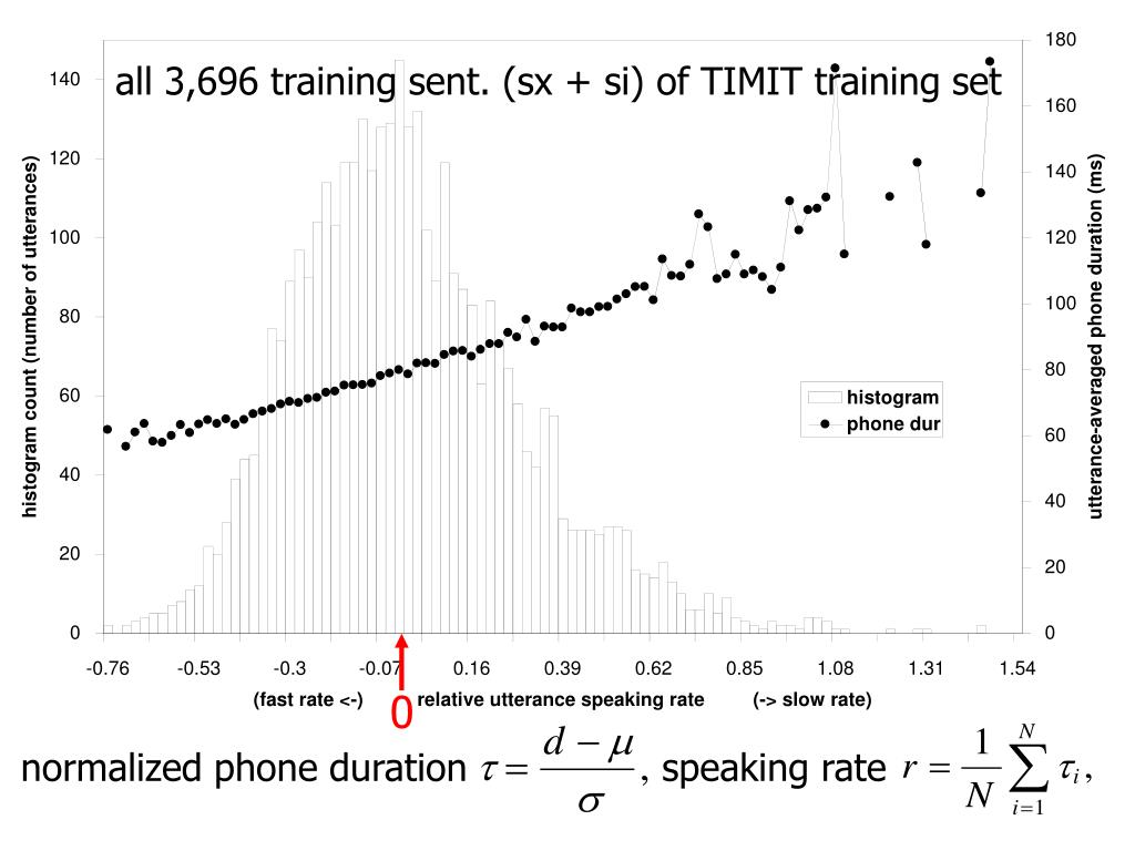 all 3,696 training sent. (sx + si) of TIMIT training set
