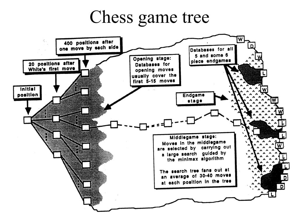 Chess game tree