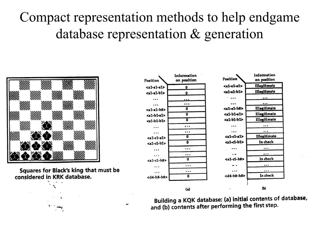 Compact representation methods to help endgame database representation & generation