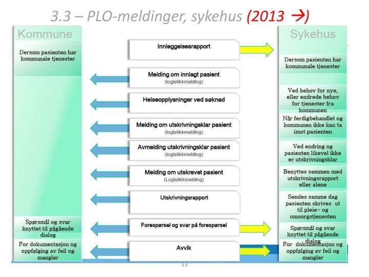 3.3 – PLO-meldinger, sykehus
