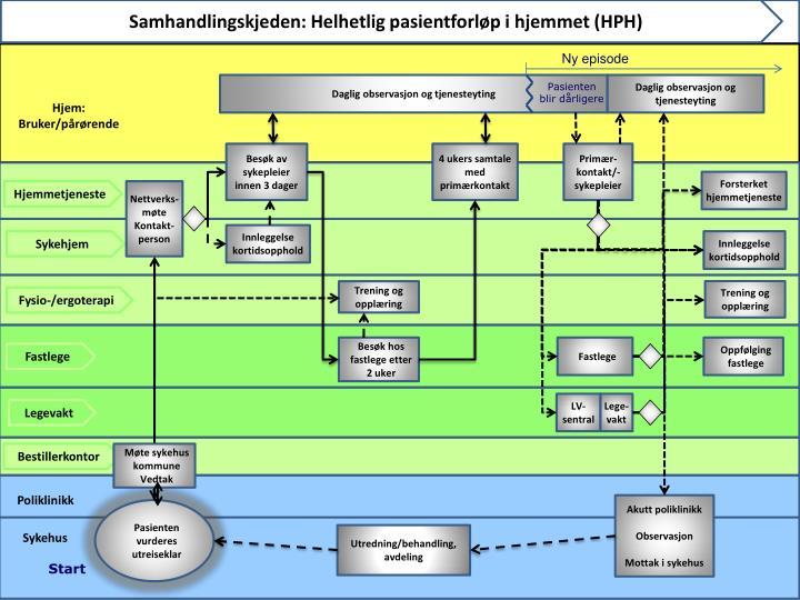 Samhandlingskjeden: Helhetlig pasientforløp i hjemmet (HPH)