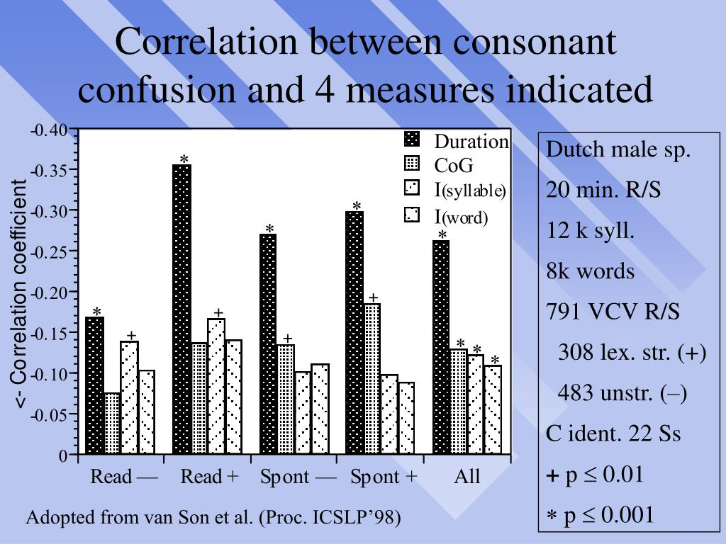 Correlation between consonant confusion and 4 measures indicated