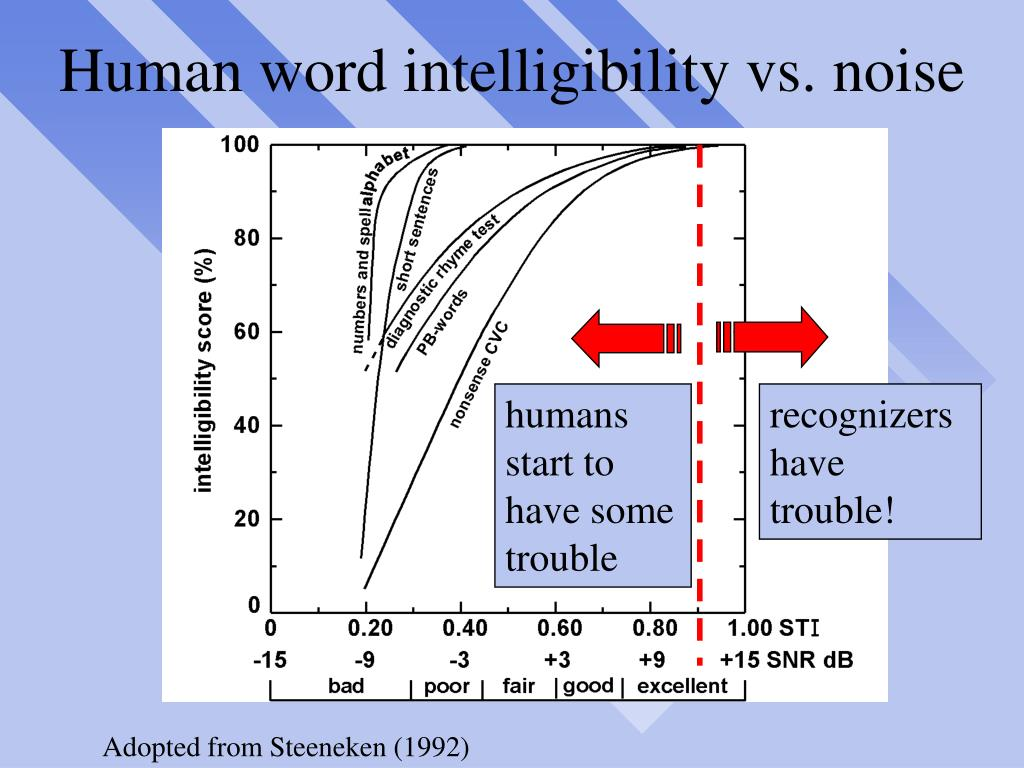 Human word intelligibility vs. noise