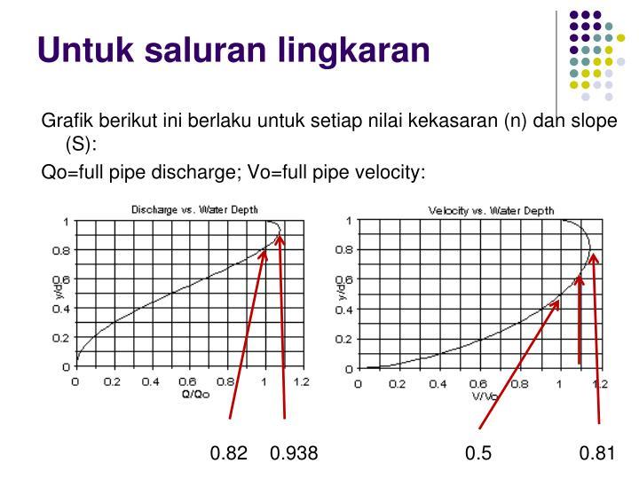 Grafik berikut ini berlaku untuk setiap nilai kekasaran (n) dan slope (S):