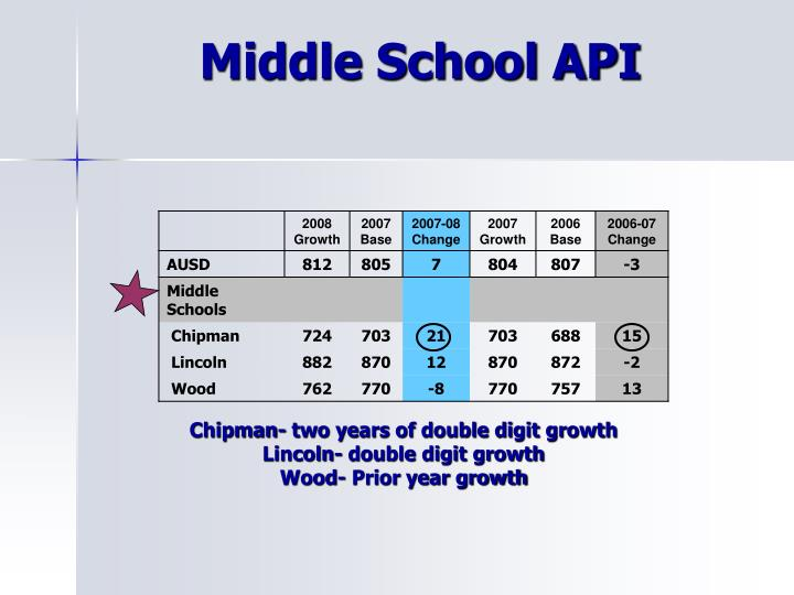 Middle School API
