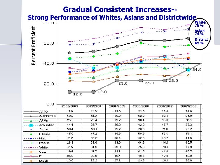 Gradual Consistent Increases-