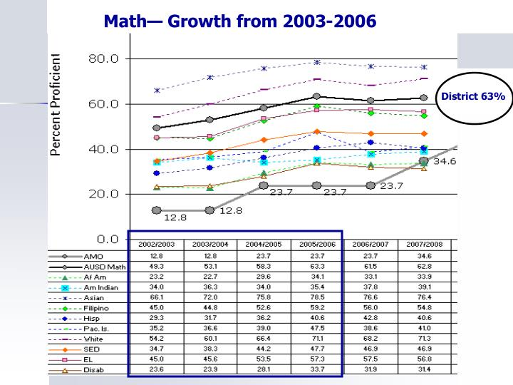 Math— Growth from 2003-2006
