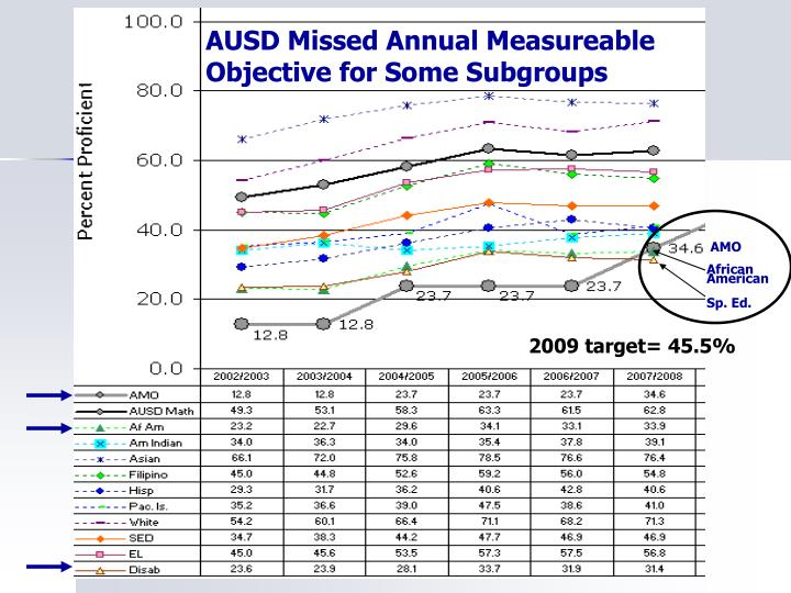 AUSD Missed Annual Measureable Objective for Some Subgroups