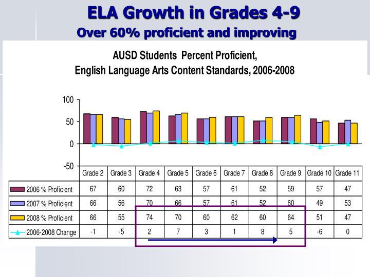 ELA Growth in Grades 4-9
