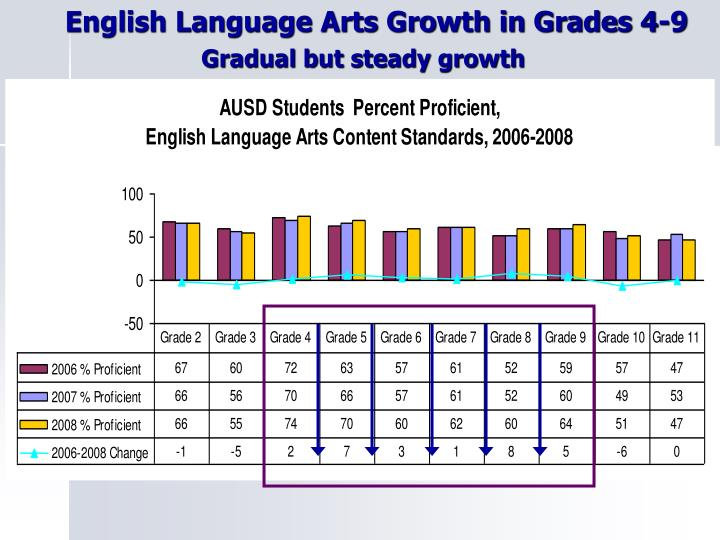 English Language Arts Growth in Grades 4-9