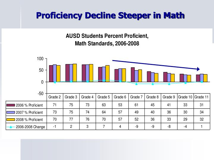 Proficiency Decline Steeper in Math