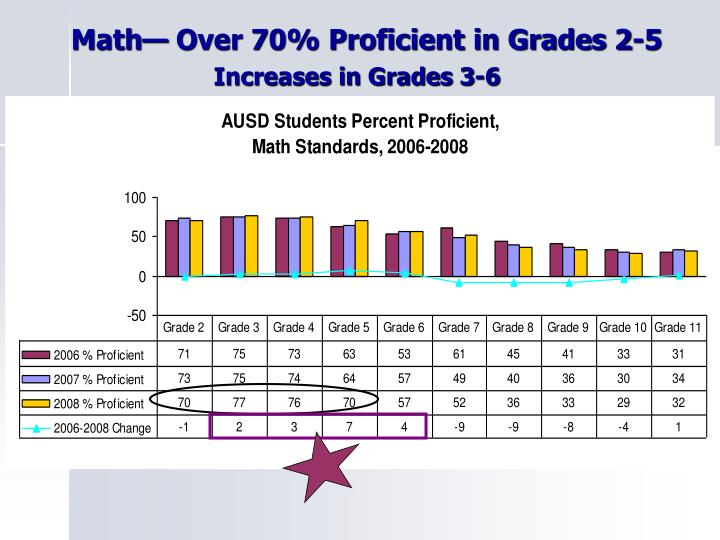 Math— Over 70% Proficient in Grades 2-5