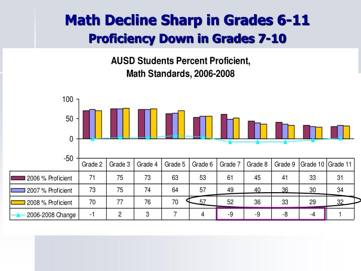 Math Decline Sharp in Grades 6-11