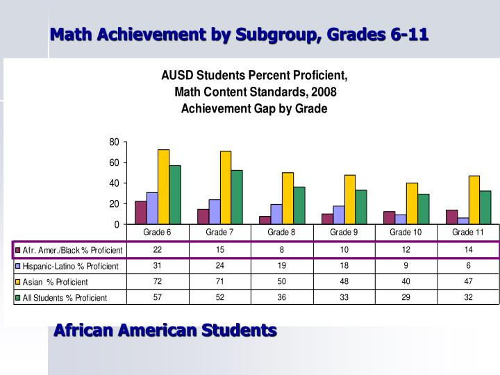 Math Achievement by Subgroup, Grades 6-11