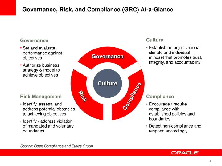 Governance, Risk, and Compliance (GRC) At-a-Glance