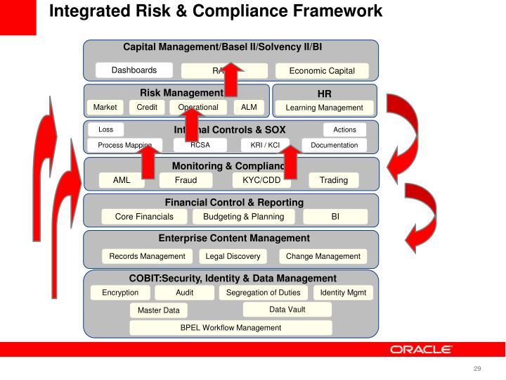 Integrated Risk & Compliance Framework