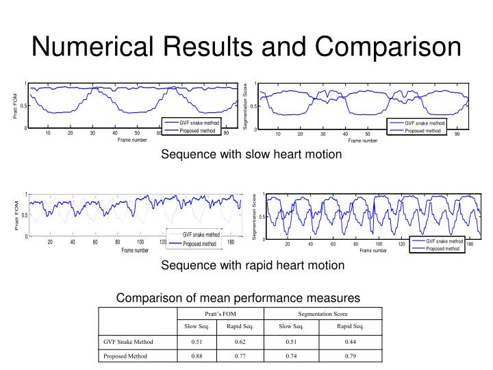 Numerical Results and Comparison