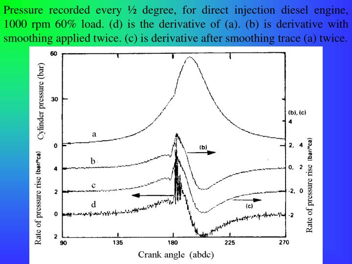 Pressure recorded every ½ degree, for direct injection diesel engine, 1000 rpm 60% load. (d) is the derivative of (a). (b) is derivative with smoothing applied twice. (c) is derivative after smoothing trace (a) twice.