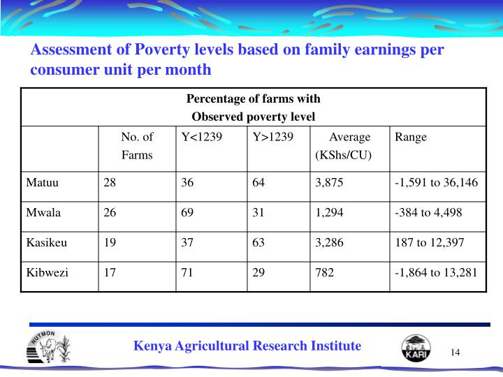 Assessment of Poverty levels based on family earnings per consumer unit per month