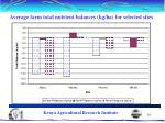 average farm total nutrient balances kg ha for selected sites