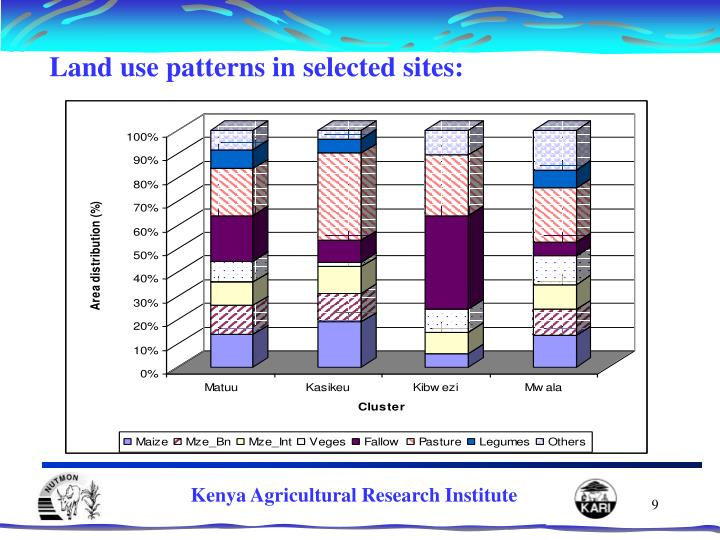 Land use patterns in