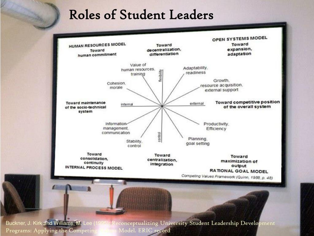 Roles of Student Leaders