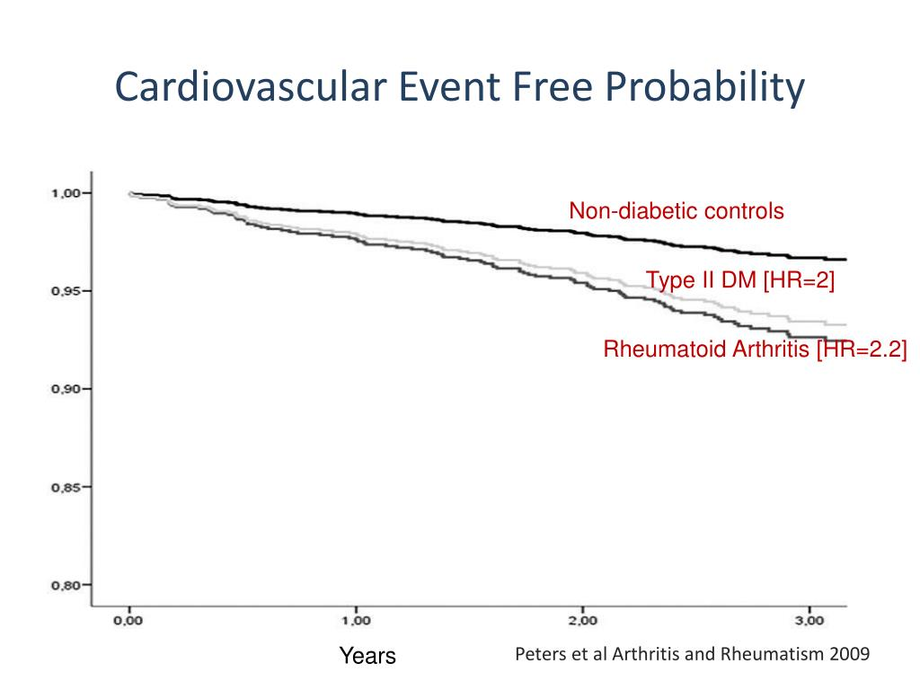 Cardiovascular Event Free Probability