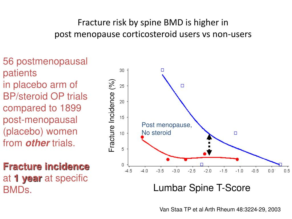 Fracture risk by spine BMD is higher in